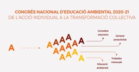 Congrés Nacional d'Educació Ambiental 2020-21
